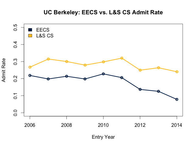 EECS and L&S CS admit rate comparison