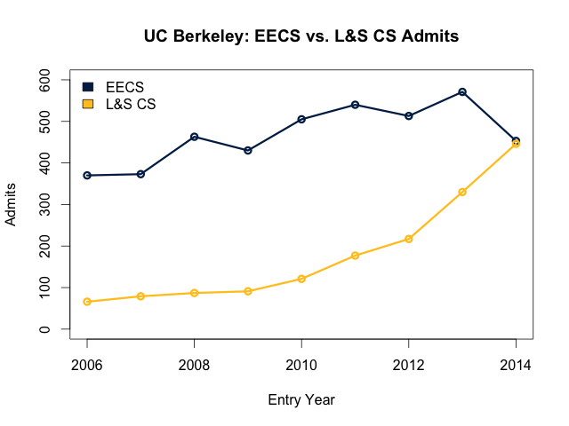 EECS and L&S CS admits comparison