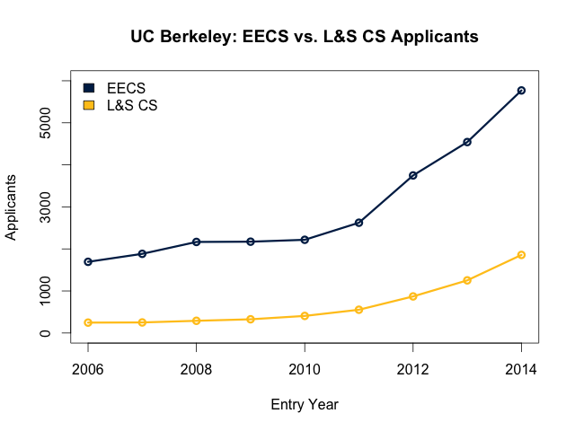 EECS and L&S CS applicant comparison