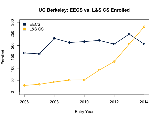 EECS and L&S CS enrollment comparison