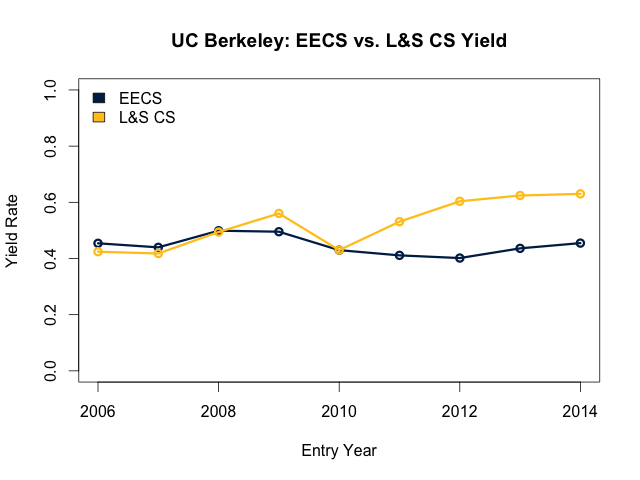 EECS and L&S CS yield comparison