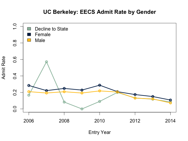 EECS admit rate by gender