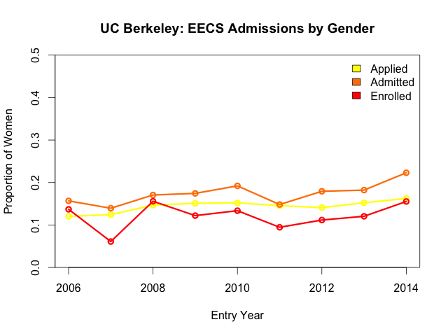 EECS admissions: proportion of females