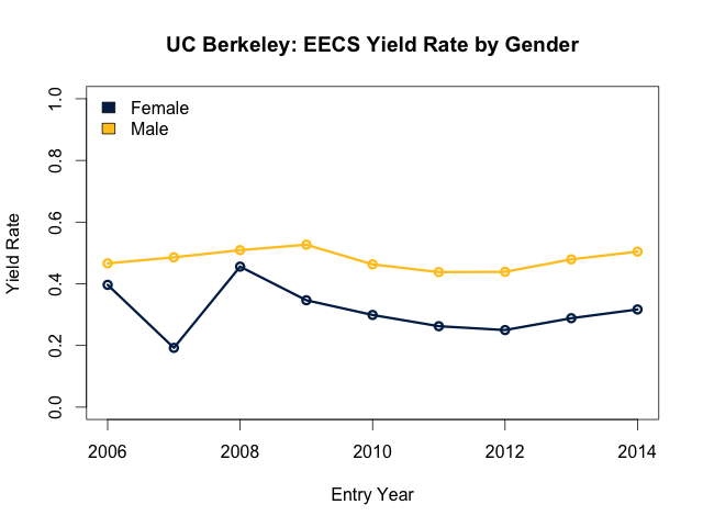 EECS yield by gender