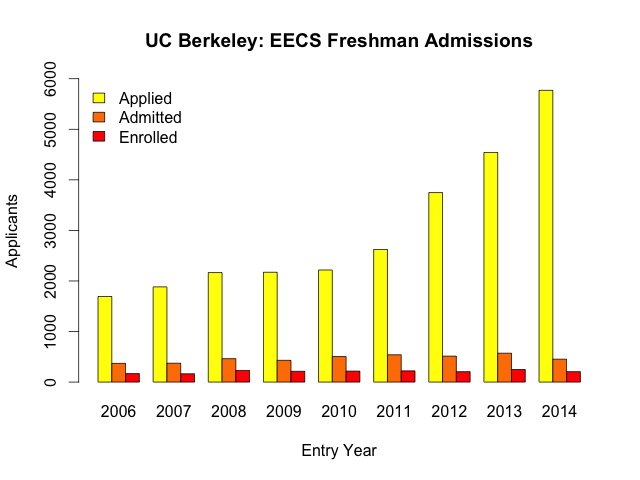What are my chances of getting accepted into UC Berkeley?