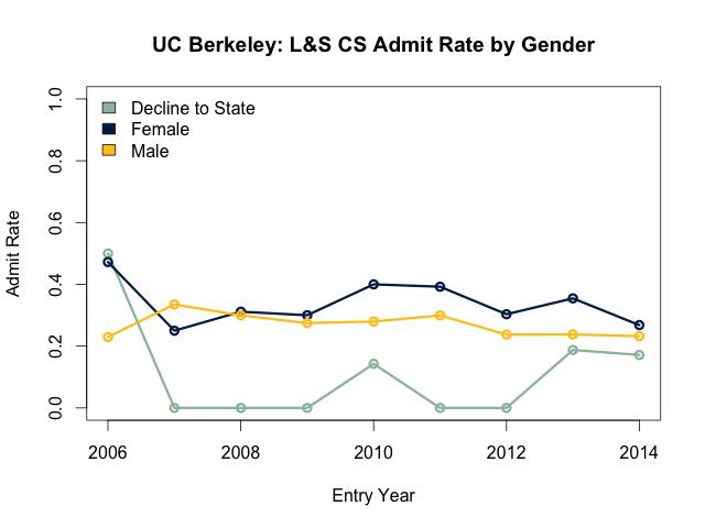 L&S CS admit rate by gender
