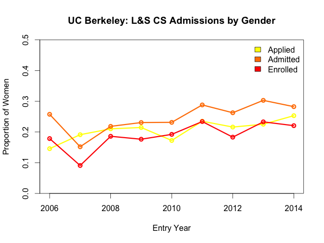 L&S CS admissions: proportion of females