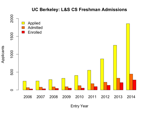L&S CS Admissions Summary Plot