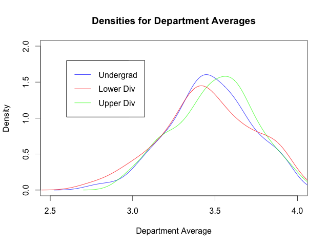 Graph of density estimates for department averages, with divisions separated