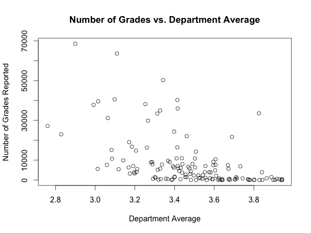 Scatterplot of number of grades vs. department average